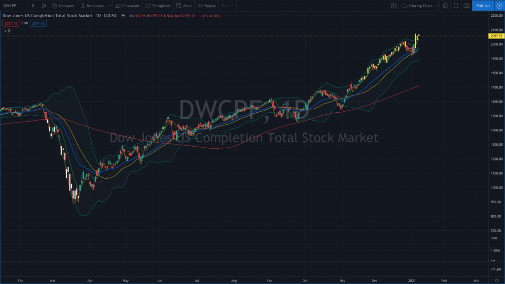 The Dow Jones U.S. Completion Total Stock Market Index is a subindex of the Dow Jones U.S. Total Stock Market Index that excludes components of the S&P 500®.