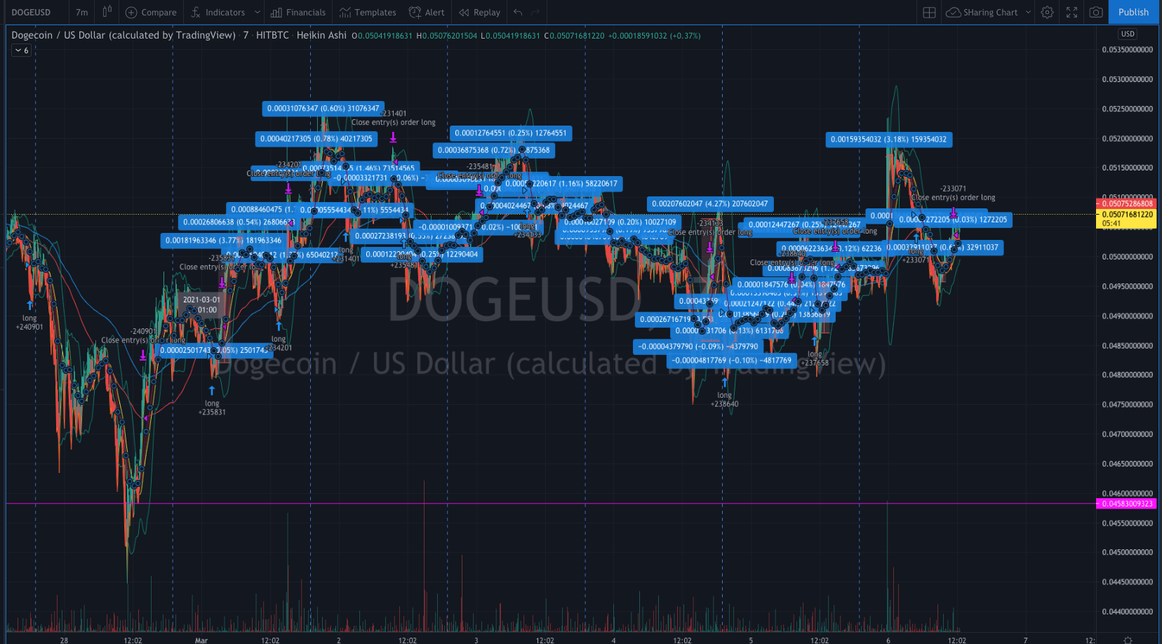 cryptocurrency dogecoin 29% profit in 42 trades