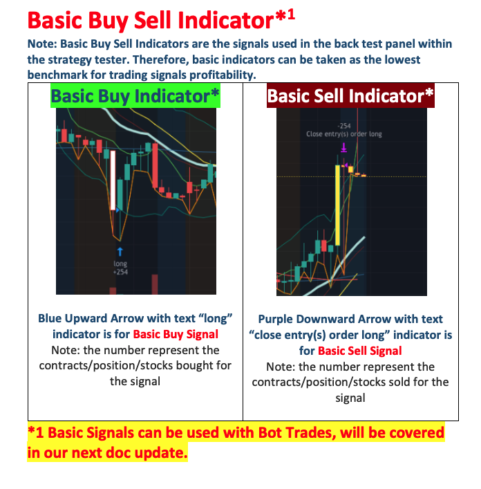 OnePunch Algo buy Sell signal indicator for cryptocurrencies and stocks and options